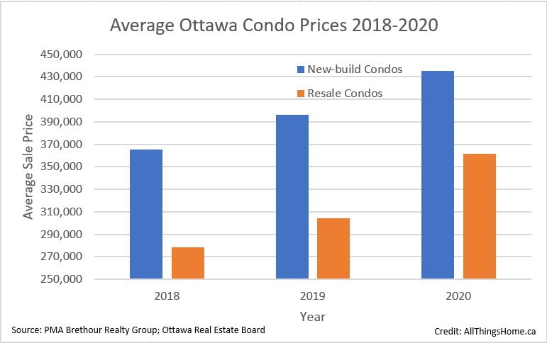 buying a condo as an investment