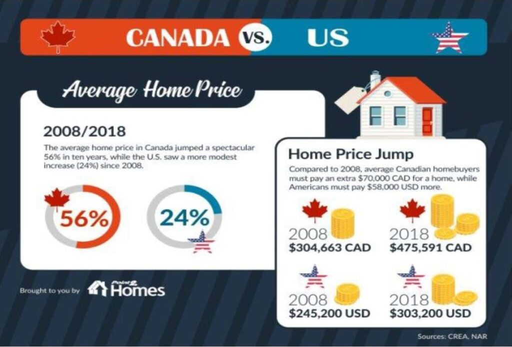 U.S. vs. Canadian housing average home prices