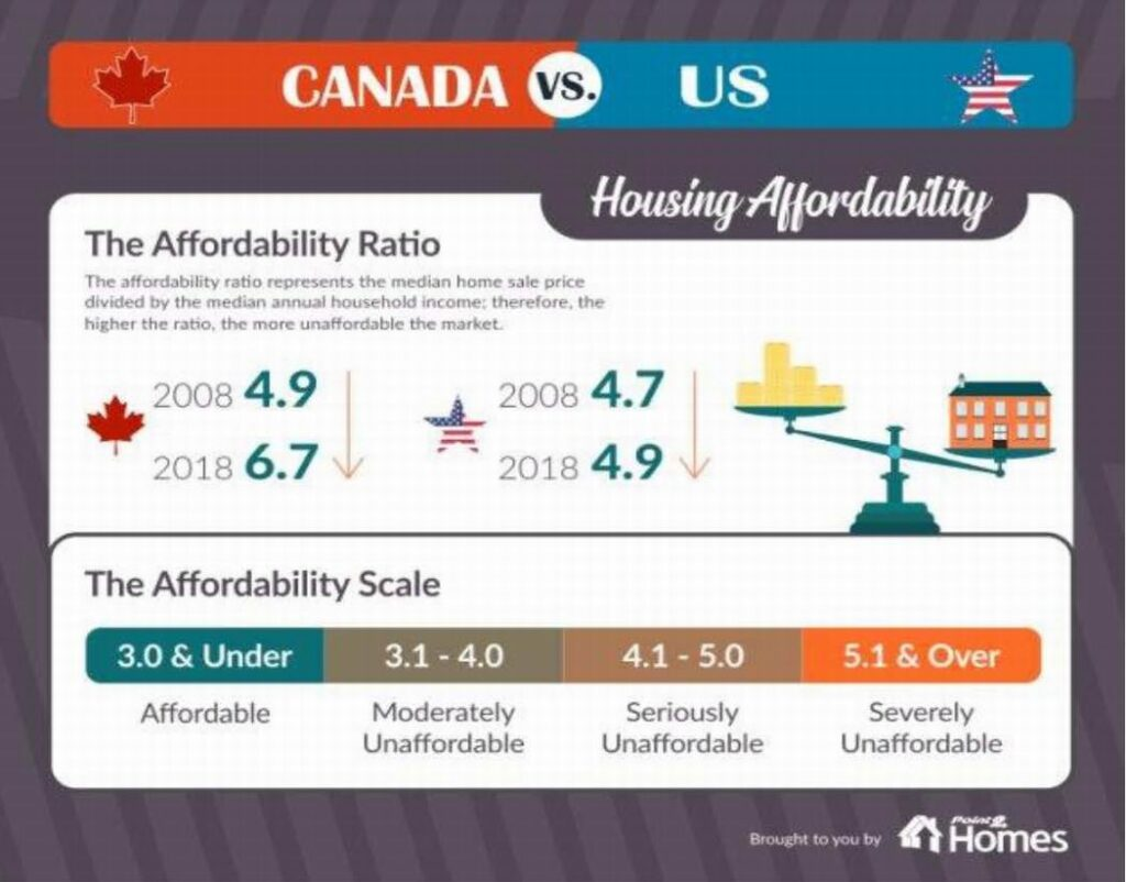 U.S. vs. Canadian housing affordability