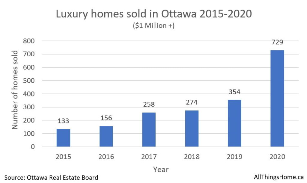 Ottawa luxury home market