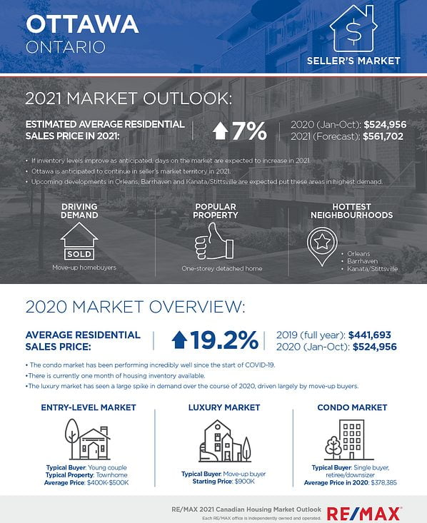 Remax forecast at a glance 2021 Ottawa housing and design trends