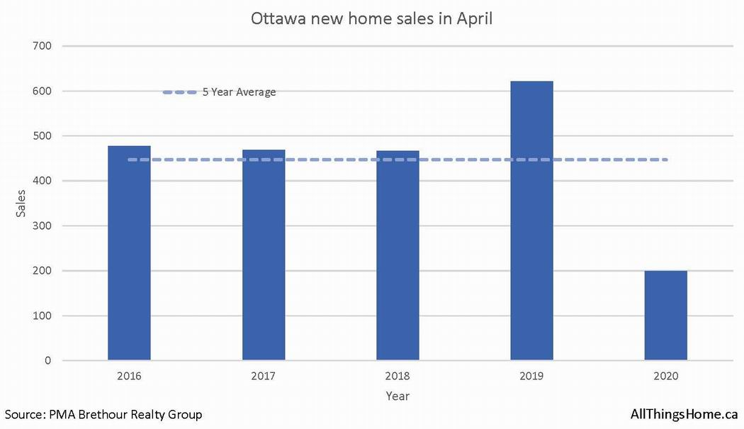 Ottawa new home sales